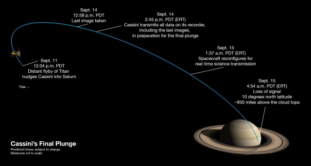 Milestones in Cassini's Final Week by NASA/JPL-Caltech at https://saturn.jpl.nasa.gov/resources/7756/?category=graphics